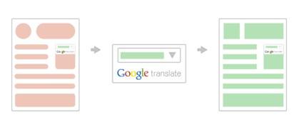 Google ウェブサイト翻訳ツール - アイキャッチ